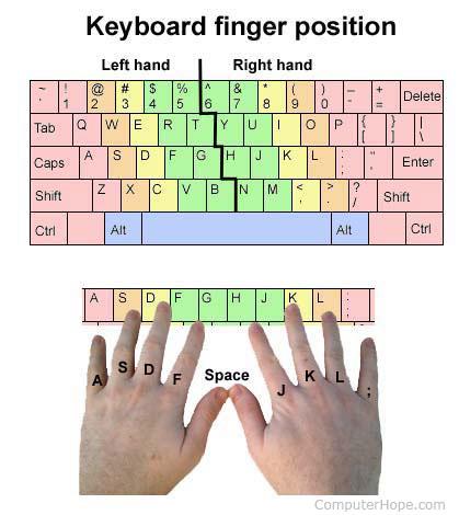 Расположение пальца на клавиатуре компьютера